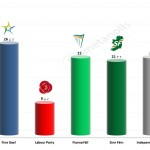 Irish General Election: 30 Mar 2014 poll (RedC)