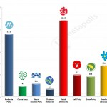 Swedish General Election: 19 March 2014 poll (Sentio)