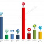 Swedish General Election: 16 March 2014 poll (SIFO)