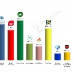 Finnish Parliamentary Election: 27 March 2014 poll