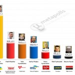 Ukrainian Presidential Election: 26 Mar 2014 poll