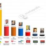 Ukrainian Presidential Election: 26 Mar 2014 poll