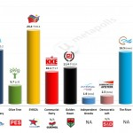 Greece – European Parliament Election: 13 March 2014 poll