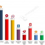 Danish General Election: 10 March 2014 poll (Voxmeter)