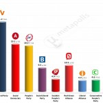 Danish General Election: 17 March 2014 poll (Voxmeter)
