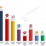 Danish General Election: 3 March 2014 poll (Voxmeter)