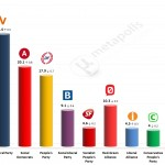 Danish General Election: 31 March 2014 poll (Voxmeter)