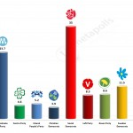 Swedish General Election: 10 March 2014 poll (YouGov)
