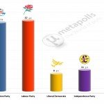 United Kingdom General Election: 23 Mar 2014 poll (YouGov)
