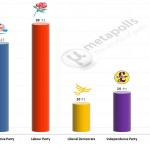 United Kingdom General Election: 9 Mar 2014 poll (YouGov)