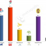 United Kingdom – European Parliament Election: 14 April 2014 poll (YouGov)