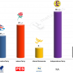 United Kingdom – European Parliament Election: 30 April 2014 poll (ComRes)