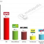 German Federal Election: 20 April 2014 poll (Emnid)