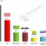 German Federal Election: 27 April 2014 poll (Emnid)