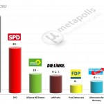 German Federal Election: 29 April 2014 poll (Forsa)