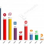 Danish General Election: 7 April 2014 poll