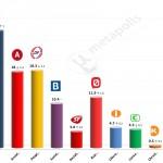 Danish General Election: 7 April 2014 poll