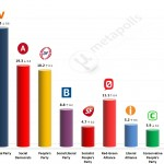 Danish General Election: 13 April 2014 poll (Voxmeter)