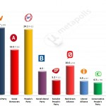 Danish General Election: 9 April 2014 poll
