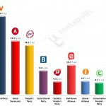 Danish General Election: 7 April 2014 poll (Voxmeter)