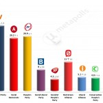 Danish General Election: 10 April 2014 poll