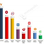 Danish General Election: 28 April 2014 poll (Voxmeter)
