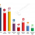 Danish General Election: 24 April 2014 poll