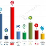 Sweden – European Parliament Election: 17 April 2014 poll