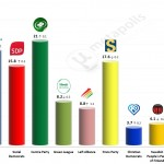 Finnish Parliamentary Election: 30 April 2014 poll