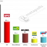 German Federal Election: 13 April 2014 poll (Emnid)