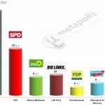 German Federal Election: 13 April 2014 poll (Emnid)