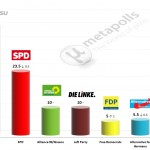German Federal Election: 14 April 2014 poll (INSA)