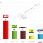 German Federal Election: 15 April 2014 poll (Forsa)