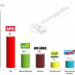 German Federal Election: 9 April 2014 poll (Forsa)