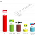 German Federal Election: 6 April 2014 poll (Emnid)