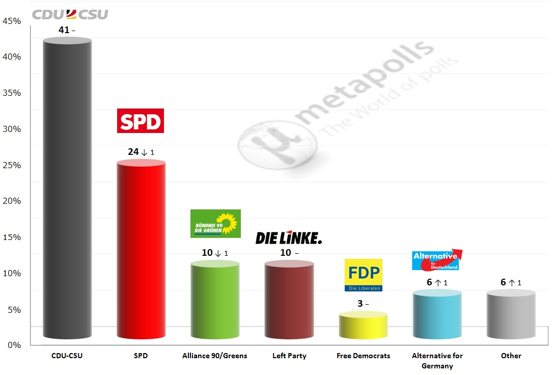 Germany Federal Election Emnid 6 4 14