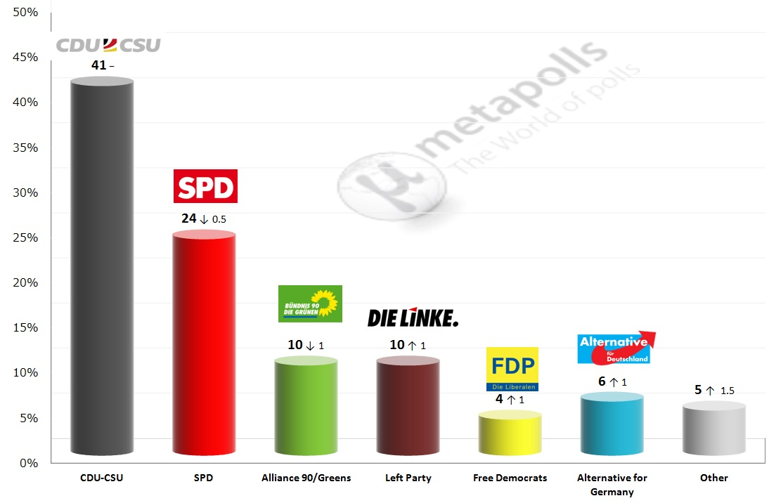 Germany Federal Election insa 8 4 14
