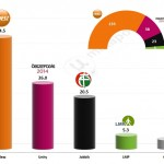Hungarian Parliamentary elections 2014 – Final results