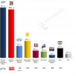 Bulgaria – European Parliament Election: 16 April 2014 poll