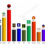 Indonesian Legislative election 2014 – Provisional results