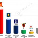 Macedonian Parliamentary Election 2014: Provisional results