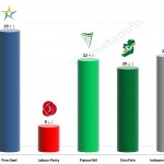 Irish General Election: 20 April 2014 poll (Millward Brown)