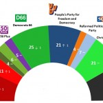 Dutch General Election: 13 April 2014 poll