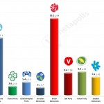 Swedish General Election: 30 April 2014 poll
