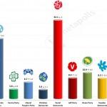 Swedish General Election: 13 April 2014 poll (SIFO)