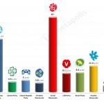 Swedish General Election: 13 April 2014 poll (YouGov)