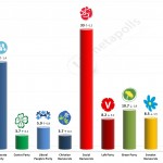 Swedish General Election: 6 April 2014 poll