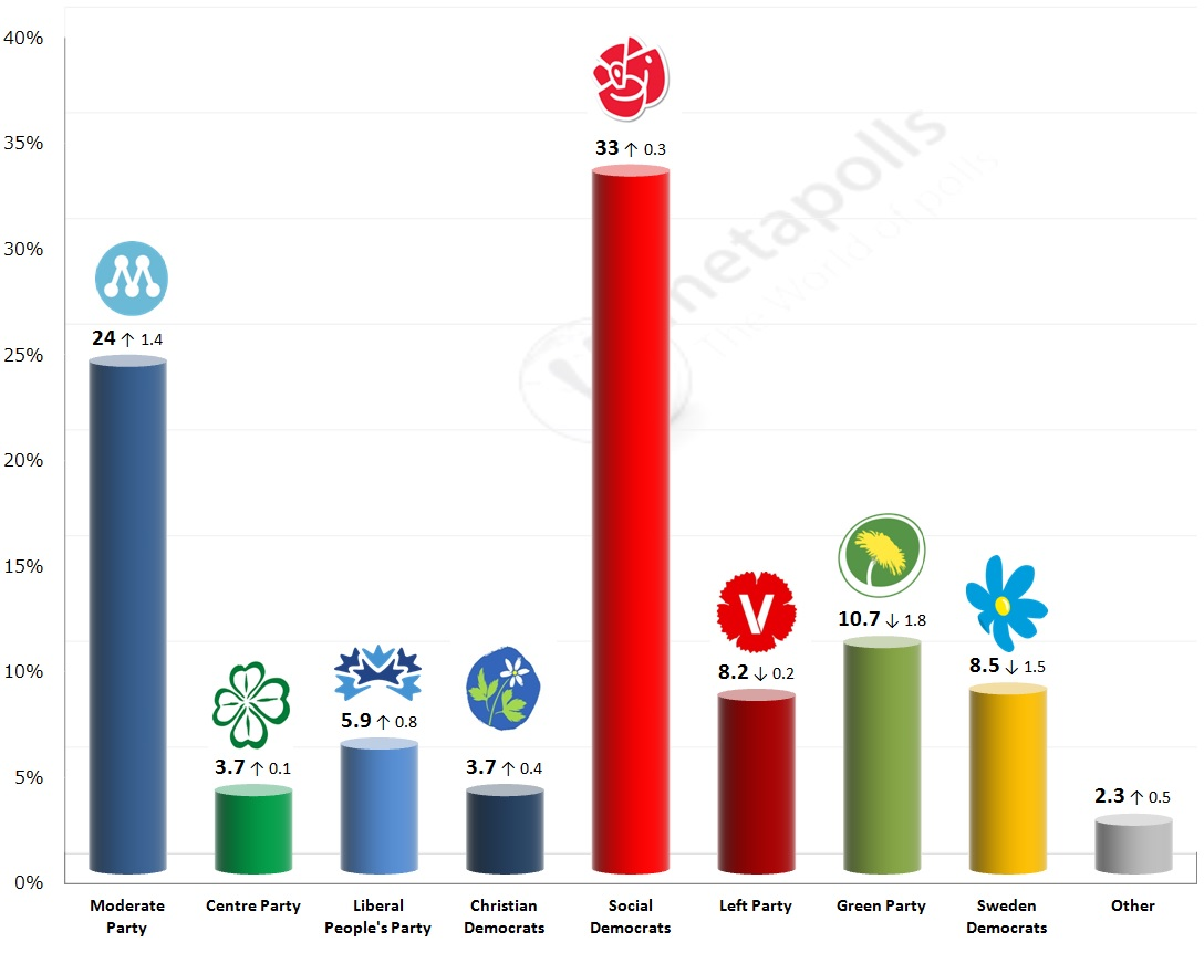Swedish Gen Elect 6 4 2014
