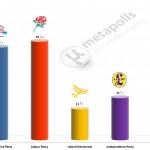 United Kingdom General Election: 18 April 2014 poll (YouGov)