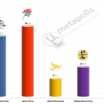 United Kingdom General Election: 27 April 2014 poll (YouGov)